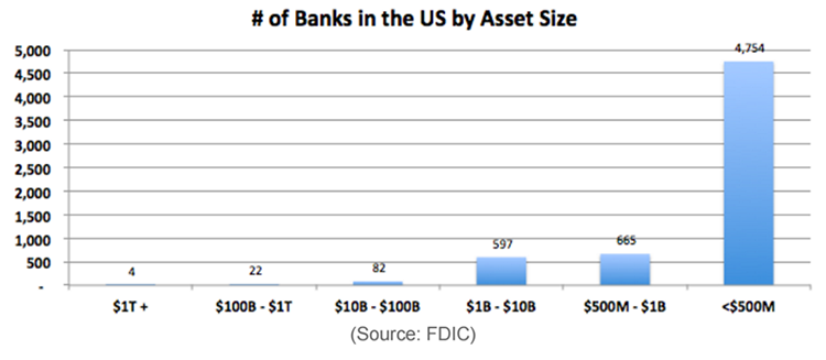# of Banks in the US by Asset Size