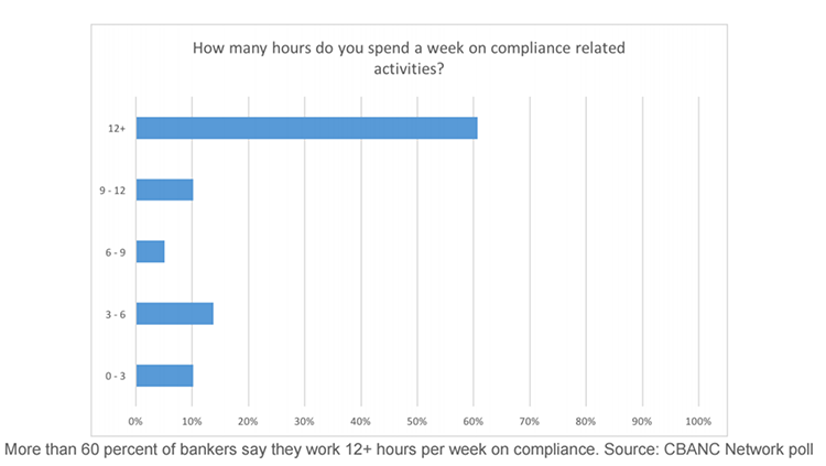 Chart - Hours spent per week on complaince