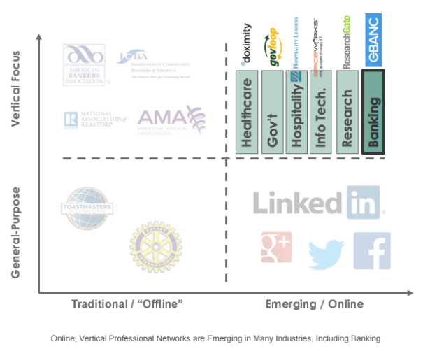 X/Y Chart: Emerging segment of online networks