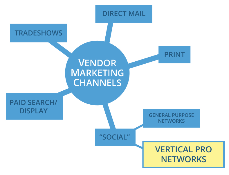 Diagram: Vendor Marketing Channels
